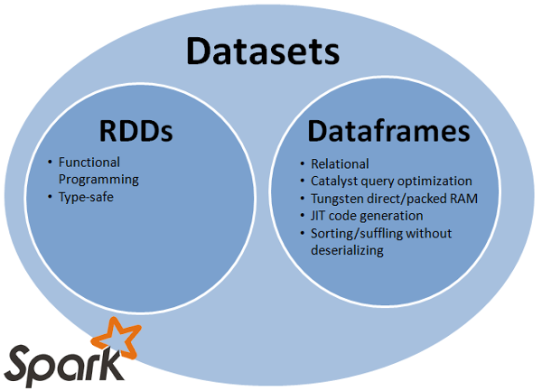 Spark Dataframe Check If Column Exists