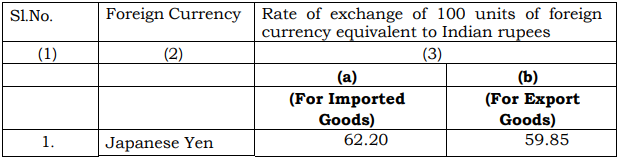 Customs Exchange Rate Notification w.e.f. 20th July 2018