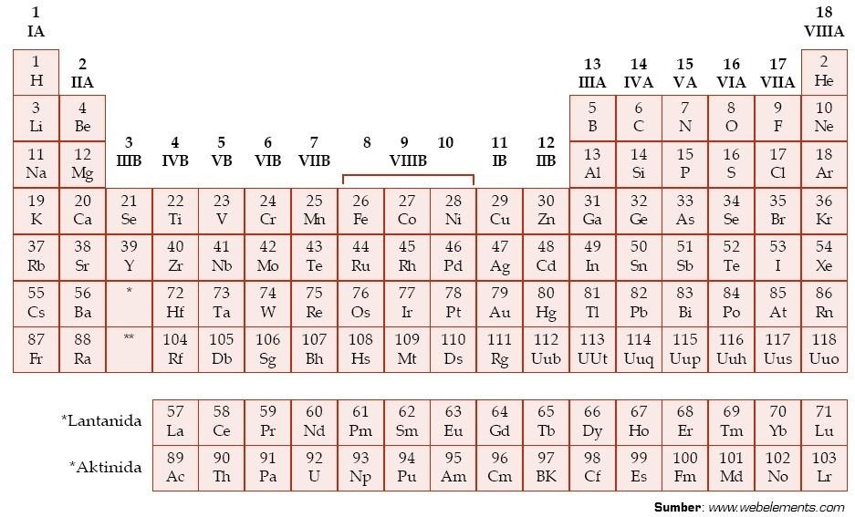 Produsen sabun cair murah berkualitas 051517 table periodik moesley modern urtaz Images
