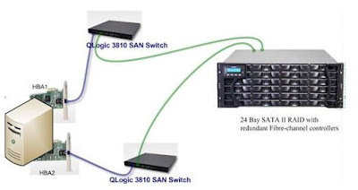 server-storage connectivity