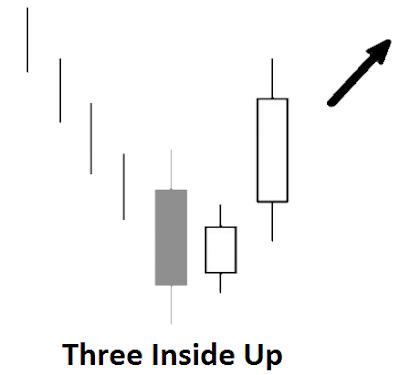 strong reversal candlestick pattern