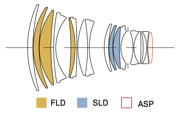 Оптическая схема объектива Sigma 105mm f/1.4 DG HSM Art