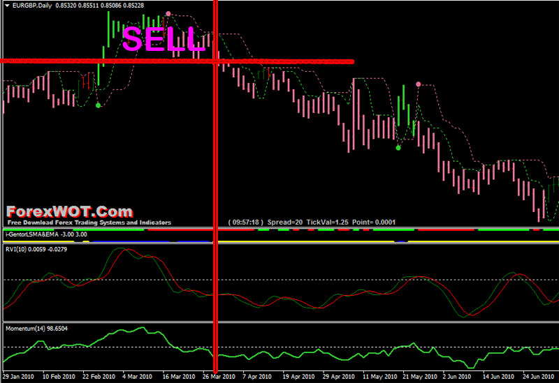Forex RVI Trading SELL