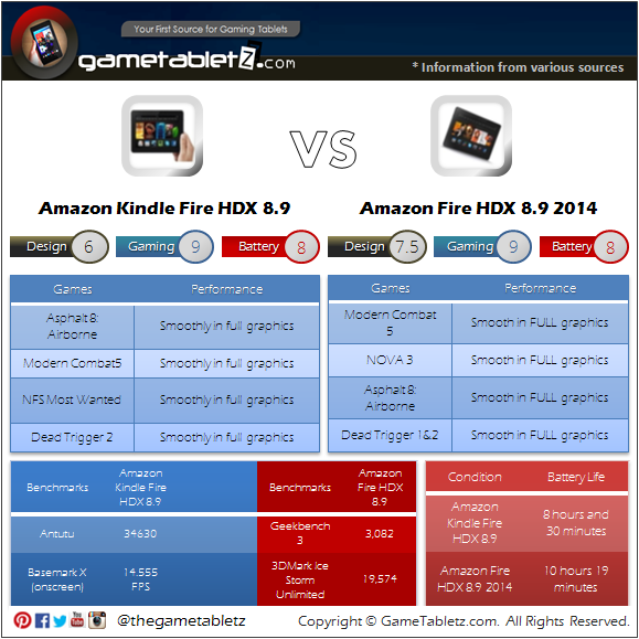 Amazon Fire HDX 8.9 (2014) vs Kindle Fire HDX 8.9 (2013) benchmarks and gaming performance