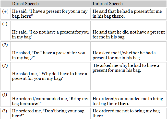Contoh Kalimat Direct Speech And Indirect Speech Temukan Contoh