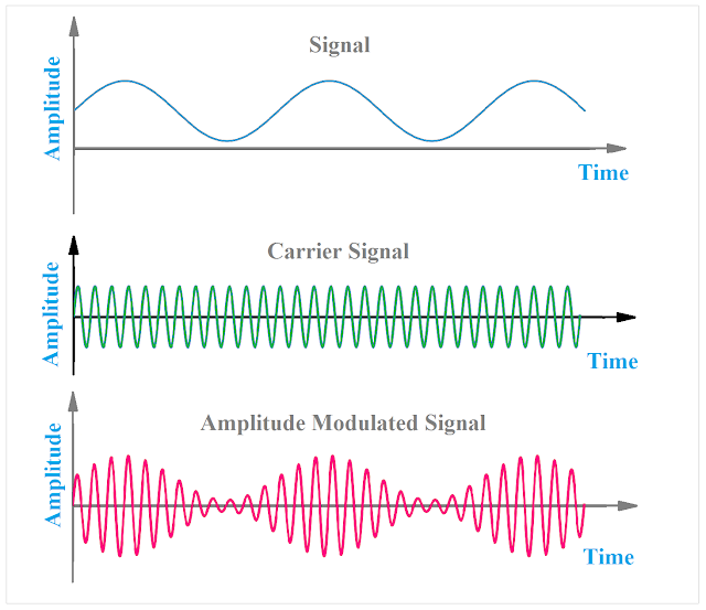 Amplitude Modulation, Amplitude Modulated signal, Amplitude Modulation process