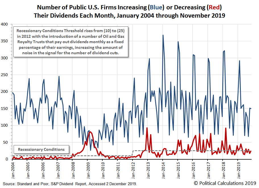 Number of Public U.S. Firms Increasing or Decreasing Their Dividends Each Month, January 2004 through November 2019