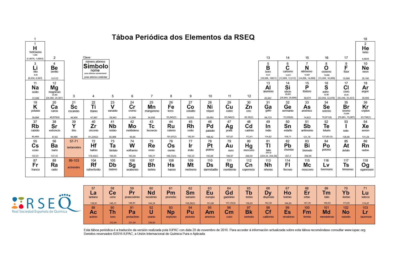 Bienvenidos a descubrirlaquimica ii sacar la configuracin cuando queremos sacar la configuracin de la capa de valencia de un elemento de transicin sigue siendo sencillo ya que esta es del tipo n 1d xns2 urtaz Gallery