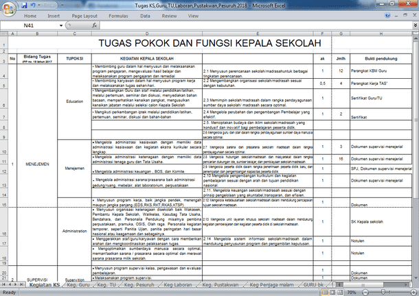 Tugas Pokok dan Fungsi (TUPOKSI) Komponen Sekolah dan Angka Kreditnya