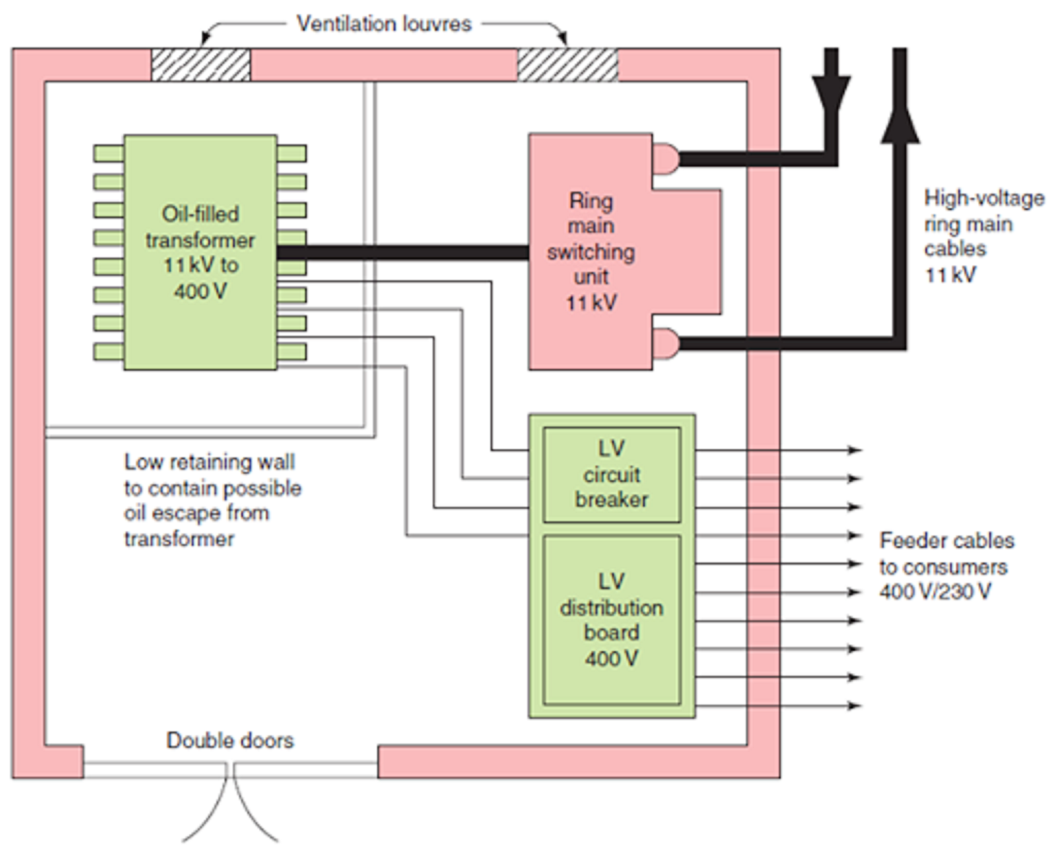 Electrical And Electronics Engineering Typical Substation