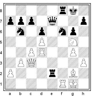 Posición de la partida de ajedrez Kostka - Sikorski (Polonia, 2001)