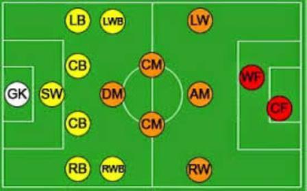 Macam - macam posisi pemain sepak bola beserta tugasnya