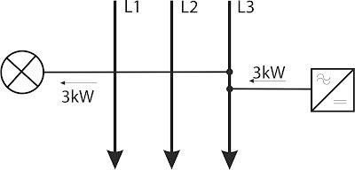 bilansowanie międzyfazowe instalacja jednofazowa podłączenie to tej samej fazy
