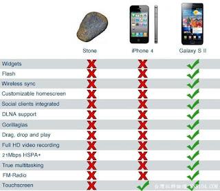 Piada velha, Iphone vs pedra vs Galaxy s ii