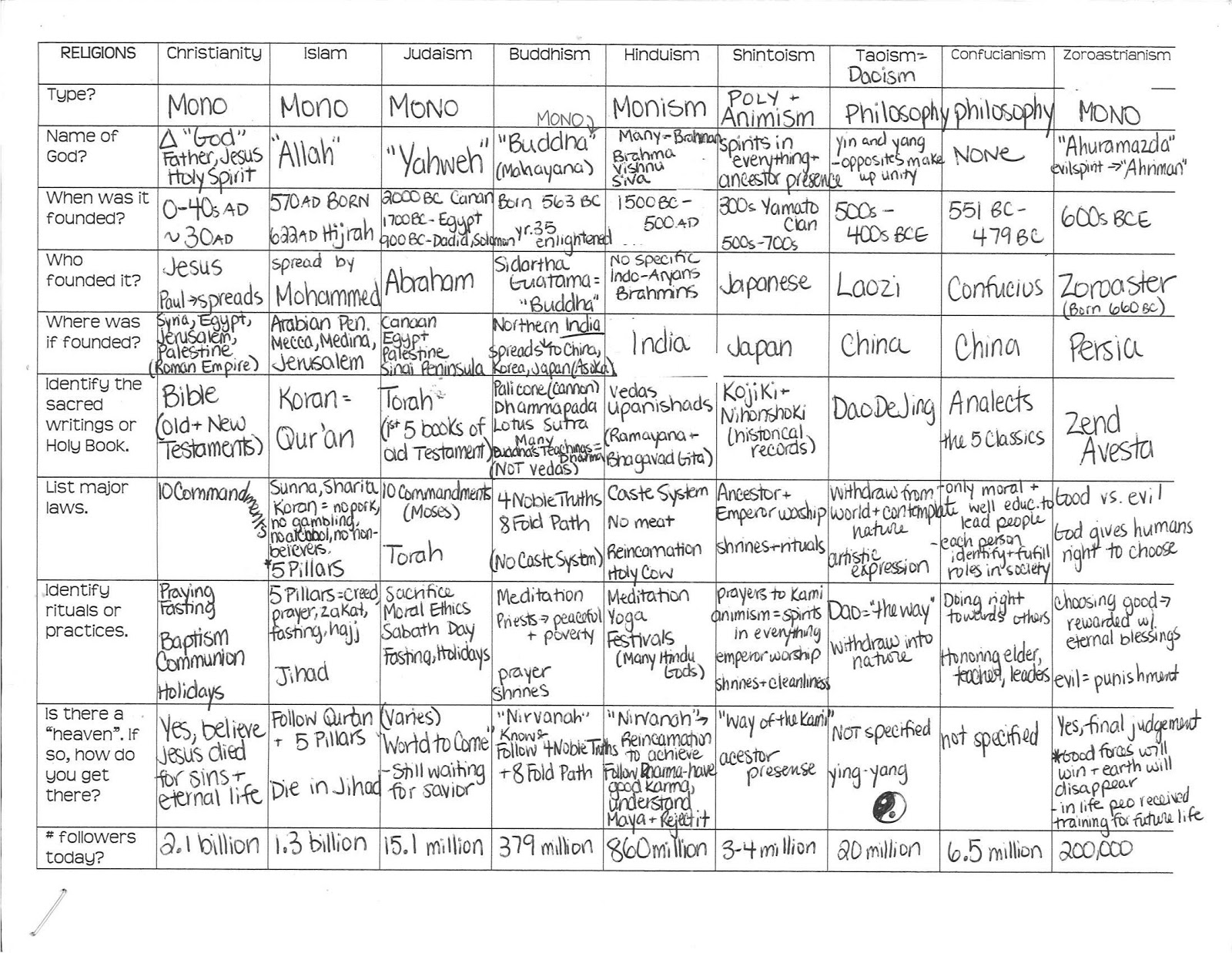 Mrs. Kirsch's World History: Comparative Religions Chart