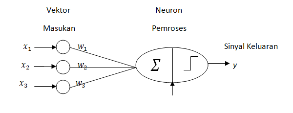 Klasifikasi Berbasis Artificial Neural Network