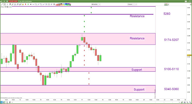 Plan de trade cac40 bilan [17/10/18]