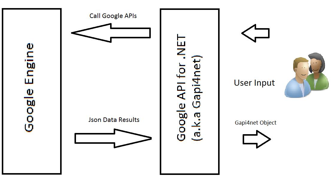 architecture diagram of google api. Black Bedroom Furniture Sets. Home Design Ideas
