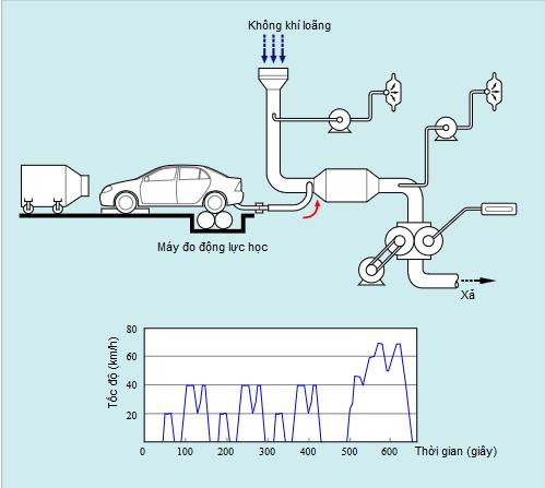 Đo nồng độ và tổng trọng lượng khí thải