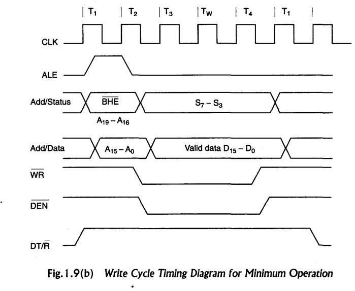 Engineering Materials Timing Diagram Of Minimum And Maximum Mode 8086