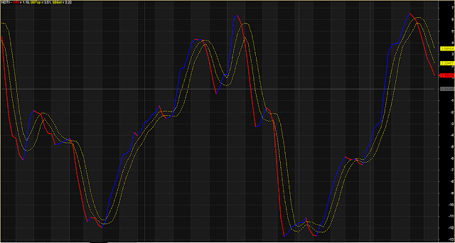 MACD Three MA Lines Crossover System