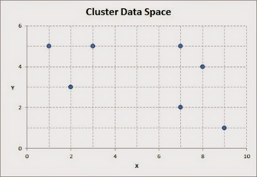 How to Deal with Mixed Data Types when Performing K-means Clustering