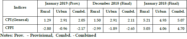 CPI Consumer Price Index (Rural, Urban & Combined) January 2019