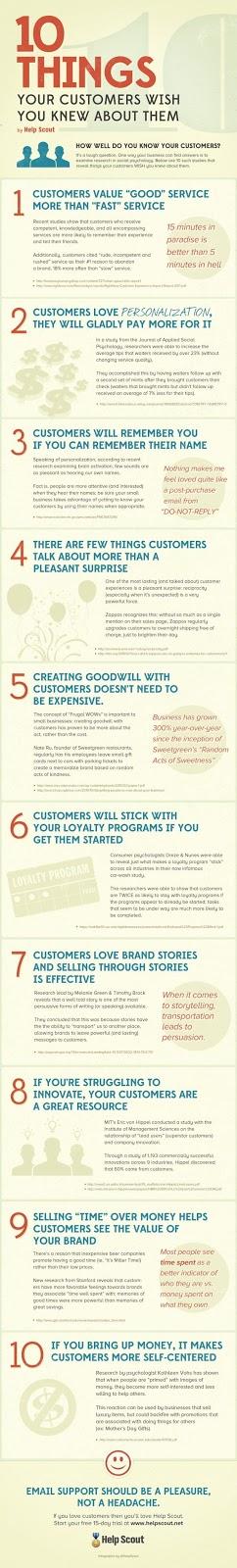 Lo que los clientes quieren que sepas sobre ellos.