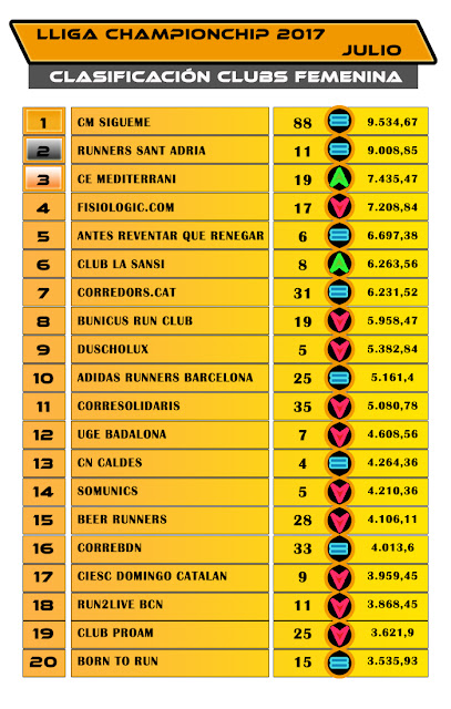 Lliga Championchip - Julio 2017 - Clasificación Clubs Femenina