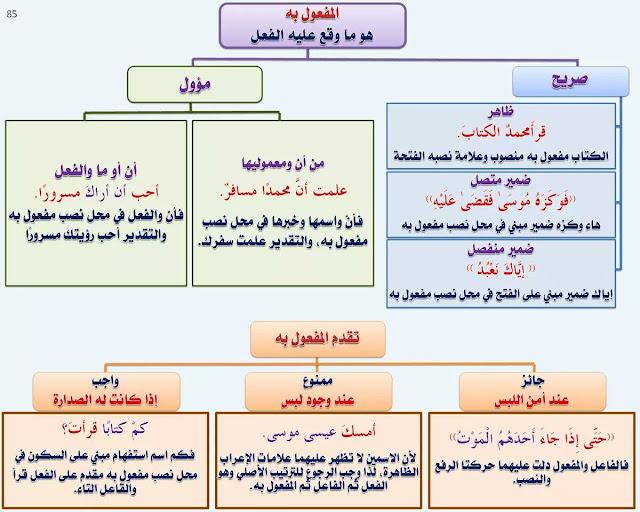 قواعد العربية