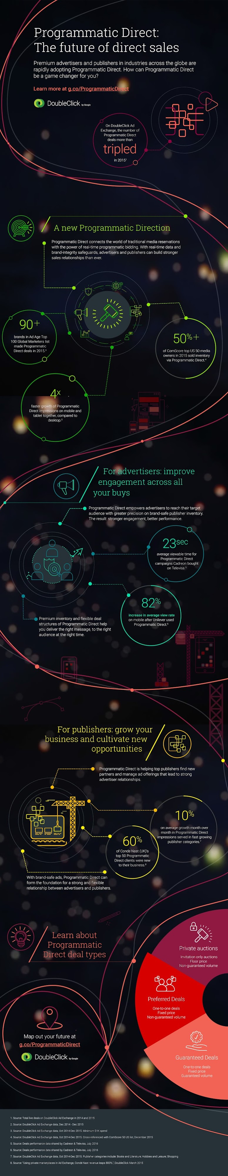 Programmatic Direct infographic