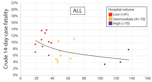 図:年間手術数と14日くも膜下出血死亡率