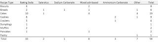 Recipe-Leavening breakdown table