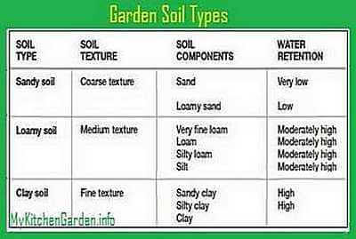 Garden Soil types, their composition and characteristics