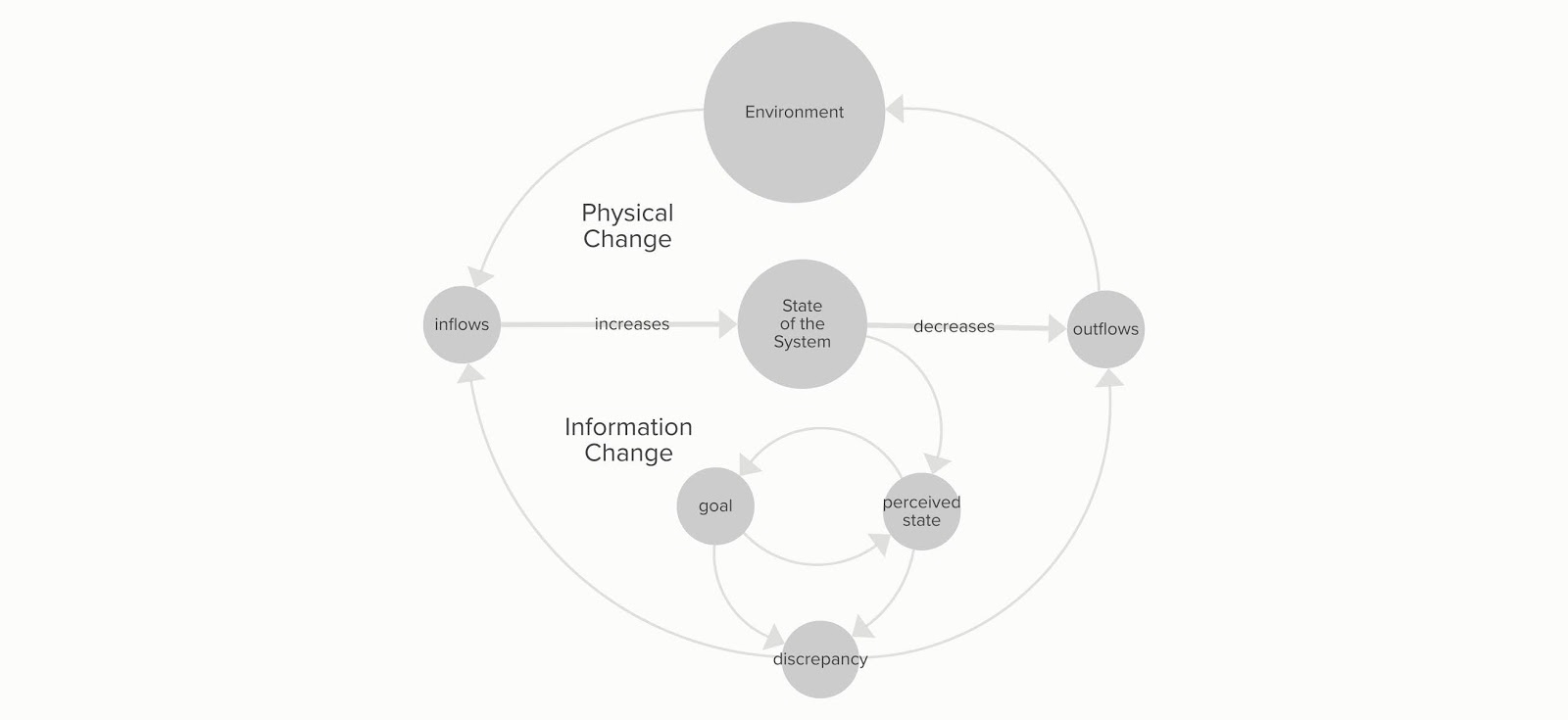 small resolution of the two plastic pollution models the insight maker stock and flow model and the full enabling and inhibiting pathways map through a kumu causal loop