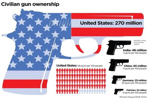 """gun ownership and gun culture in usa criminology essay According to one criminologist, that would be a welcome  contributed an essay  in which he called mass school shootings """"the worst possible case for gun control """"  gun control measures that merely delay gun acquisition, such as  to a  shooter's own gun, that is, one to which he has authorized access,."""