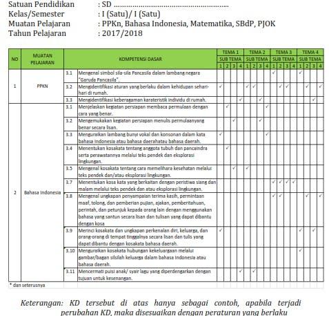 Pemetaan Kompetensi Dasar Tematik Kelas 1