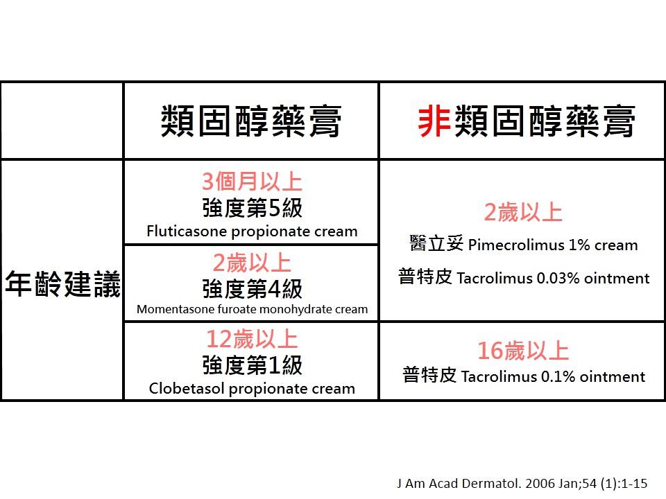 皮膚專科 | 小蔡醫師: 異位性皮膚炎: 類固醇/非類固醇藥膏治療 | 小蔡醫師