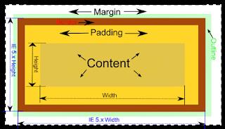 前端工程師必學的CSS盒子模式少不了邊框和留白!