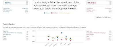 Screen capture from the app. Cost of living compared between Tokyo and Mumbai.