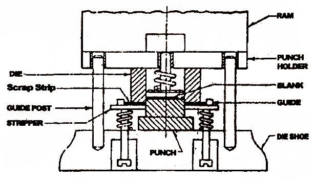 Mechanical Technology: Blanking Machine
