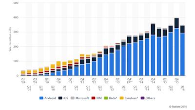 Sejarah terciptanya Android dan Kisah Suksesnya setelah diakusisi Google
