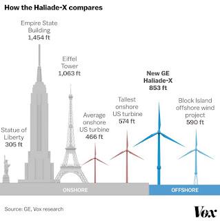 Wind turbine heights (Credit: Javier Zarracina) Click to Enlarge.