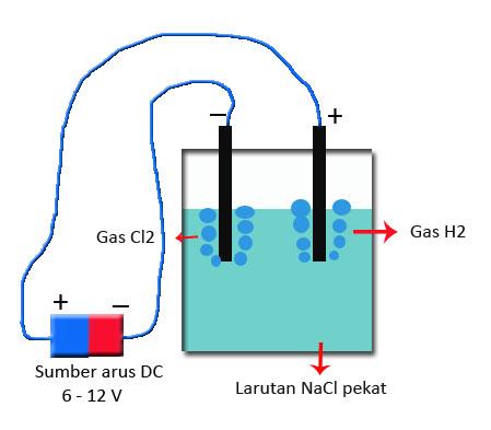 Elektrolisis Larutan NaCl