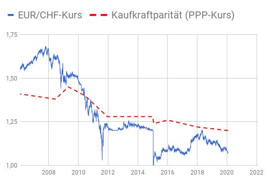 Liniendiagramm EUR/CHF-Kurs Devisenmarkt und EUR/CHF-Kurs basierend auf Kaufkraftparität 2006-2020