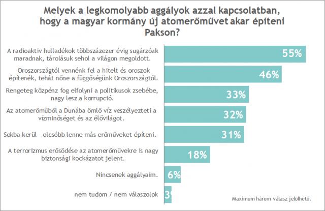 A felmérés eredménye szerint a fiatalok véleménye egységes, ha arról van szó, hogy milyen energetikai jövőt képzelnek el Magyarország számára: tízből nyolcan a napenergiát, heten pedig a szélenergiát jelölték meg a jövőben kívánatos energiaforrásként országunk számára. Ezzel szemben csupán a válaszadók 16%-a szerint kellene az atomenergiát használnunk a jövőben.