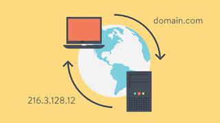 Funzionamento DNS