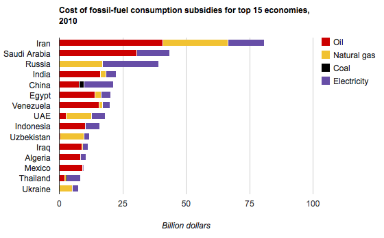 A brave new world of fossil fuels on demand