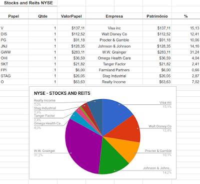 planilha monitoramento de ações googlefinance