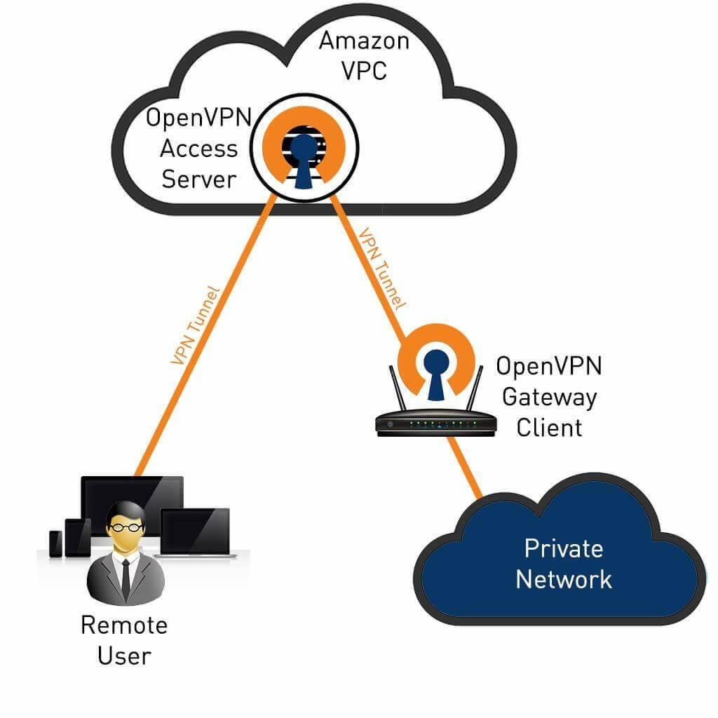 How to Configure OpenVPN in Centos 7